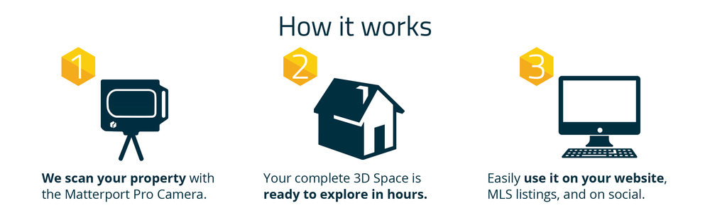 3D Home Tours – Authorized Matterport Service Provider